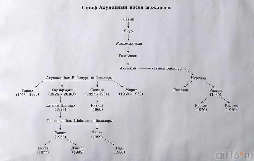 Фото №217083. Генеалогическое дерево Гарифа Ахунова