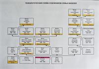 Генеалогическая схема художников семьи Визелей